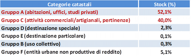 tabella con le percentuali di stock per ogni categoria catastale