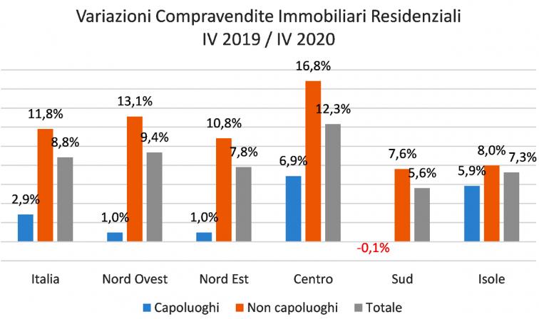 variazioni compravendite immobiliari - grazfico del confronto tra 4° trimestre del 2019 e stesso trimestre del 2020