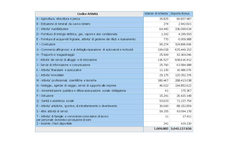 tabella sostegni importi per attività - 16 aprile 2021